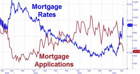 Mortgage Applications 07.03.2013