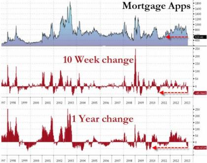 Mortgage Applications 07.17.2013