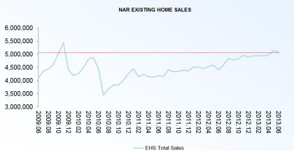NAR Existing Home Sales Through 06.2013