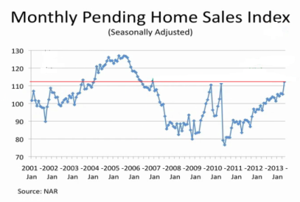 Pending Home Sales 07.2013