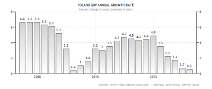 Polish GDP Performance