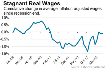 Real Wage Growth Since 2009