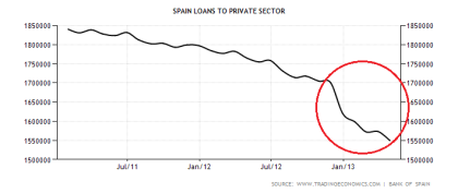 Spanish Bank Loans to the Private Sector 07.15.2013