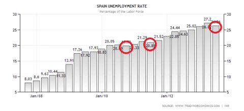 Spanish Unemployment 07.2013