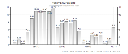Turkey Inflation Rate 07.2013