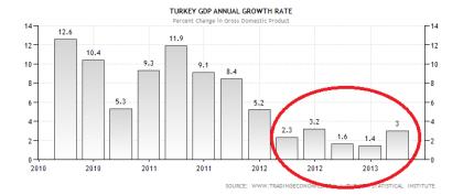 Turkish GDP Performance