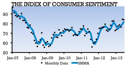 UM Consumer Confidence 07.12.2013