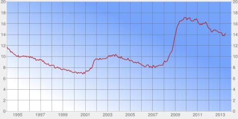 Underemployment Rate 07.05.2013