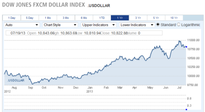 US Dollar Index 07.2013