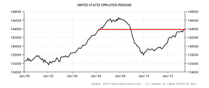 US Employed Workers 07.2013