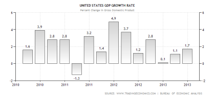 US GDP Performance 07.2013