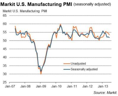 US Markit PMI 07.01.2013