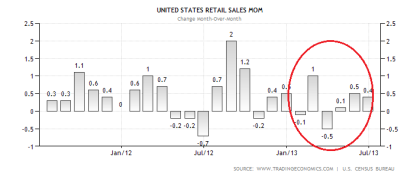 US Retail Sales MoM 07.2013
