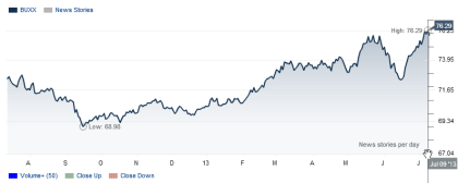 WSJ Dollar Index 07.10.2013