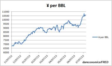 Yen per BBL of WTI