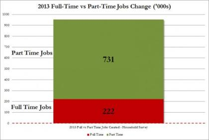 2103 Full vs. Part Time Jobs