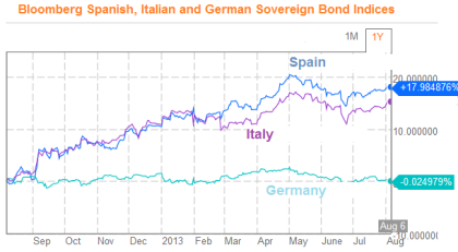 Bloomberg Spanish, Italian and German Bond Indices