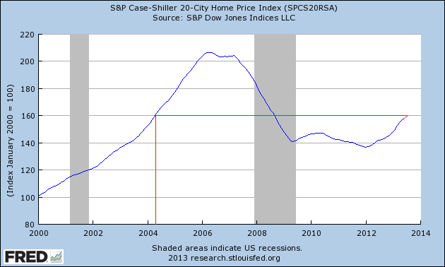Case Shiller 20 City Index 08.2013