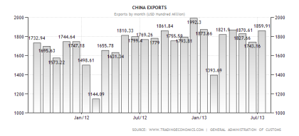 Chinese Exports Through July 2013