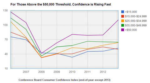 Consumer Confidence by Income Group