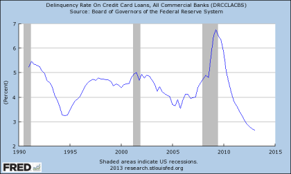 Credit Card Delinquencies