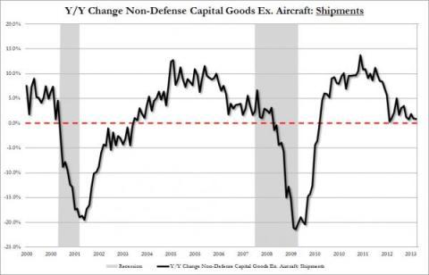 Durable Goods Shipments 08.2013