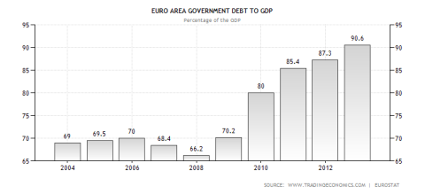 Eurozone Debt to GDP Ratio