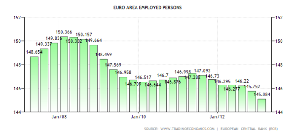 Eurozone Employed Workforce 08.2013