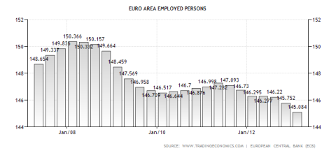 Eurozone Employed Workforce