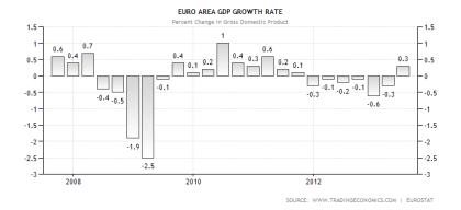 Eurozone GDP Performance QoQ Through 2Q2013