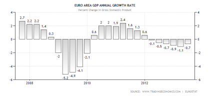 Eurozone GDP Performance YoY Through 2nd Quarter 2013