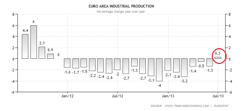 Eurozone Industrial Production 08.2013