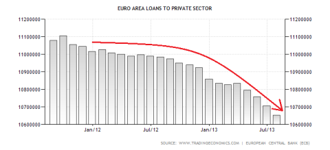 Eurozone Outstanding Loans to the Private Sector
