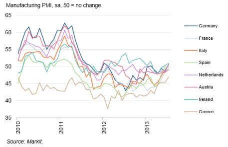Eurozone PMI 07.2013