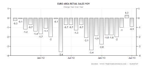 Eurozone Retail Sales YoY 08.2013