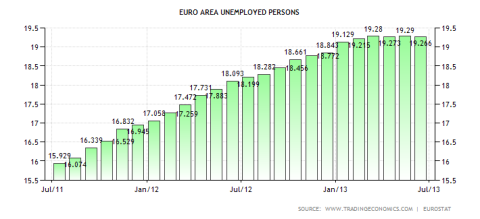 Eurozone Total Unemployed Workers 08.2013