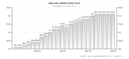 Eurozone Unemployment Rate 08.2013