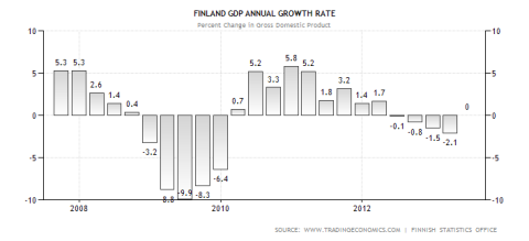 Finland GDP Performance 08.2013