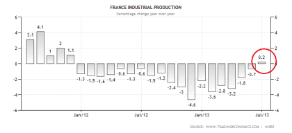 French Industrial Production 08.2013