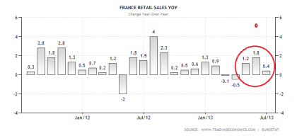 French Retail Sales 08.2013