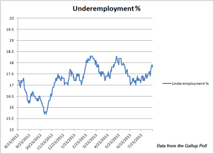 Gallup Underemployment Rate 08.23.2013