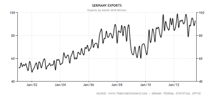 German Export Performance Through 06.2013