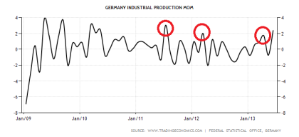 German Industrial Production MoM
