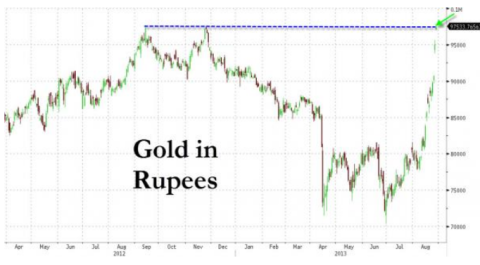 Gold in Rupees 08.29.2013