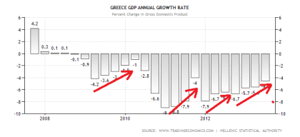 Greek GDP Performance 08.2013
