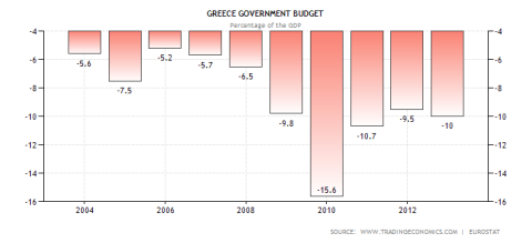 Greek Government Budget Deficit