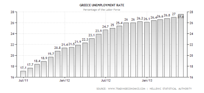 Greek Unemployment Rate as of June 2013
