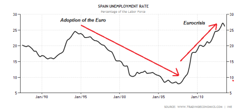 Historical Spanish Unemployment