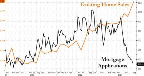 Housing Sales vs Mortgage Apps 08.2013