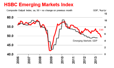 HSBC Emerging Markets Index